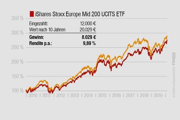Großer Sparplan-Check: iShares Stoxx Europe Mid 200, DE0005933998