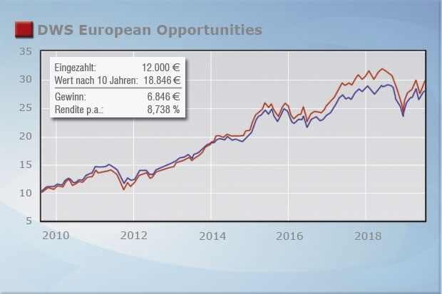 DWS European Opportunities (DE0008474156)