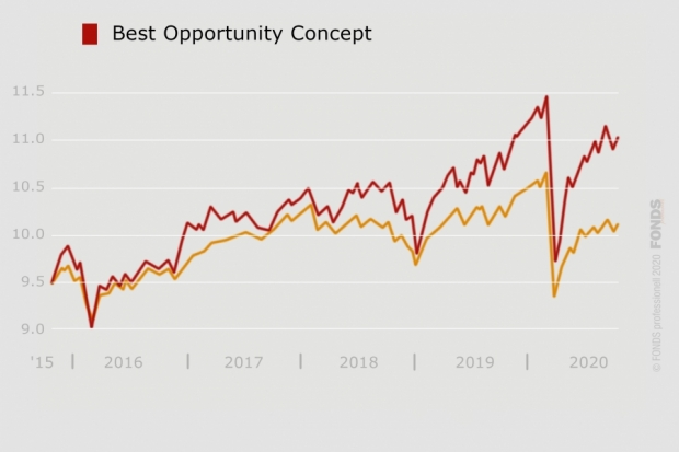 Best Opportunity Concept, LU0173002295