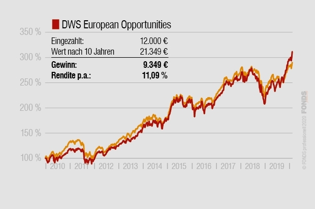 Großer Sparplan-Check: DWS European Opportunities, DE0008474156