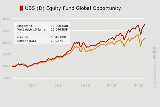 UBS (D) Equity Fund Global Opportunity, DE0008488214