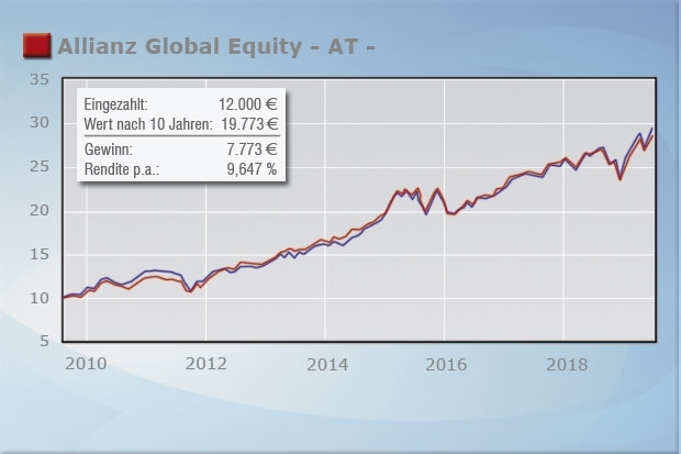 Allianz Global Equity - AT - (LU0101257581)
