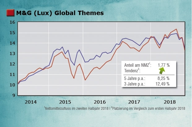 M&G (Lux) Global Themes