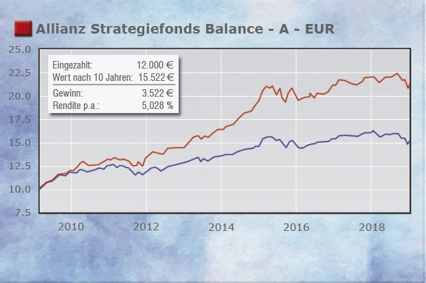 Sparplanfonds Allianz Strategiefonds Balance - A - EUR