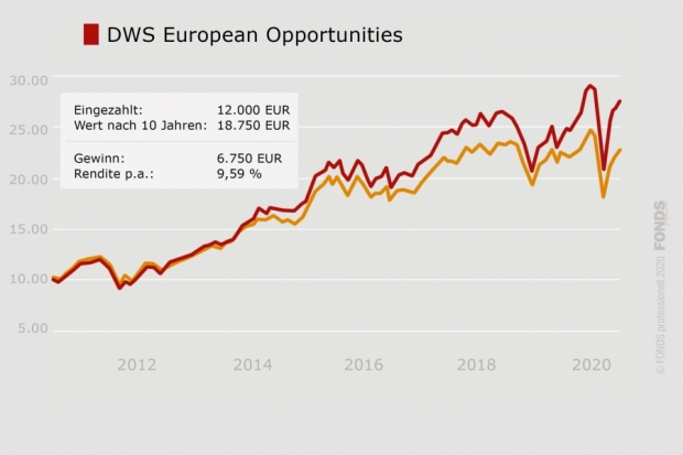 DWS European Opportunities, DE0008474156