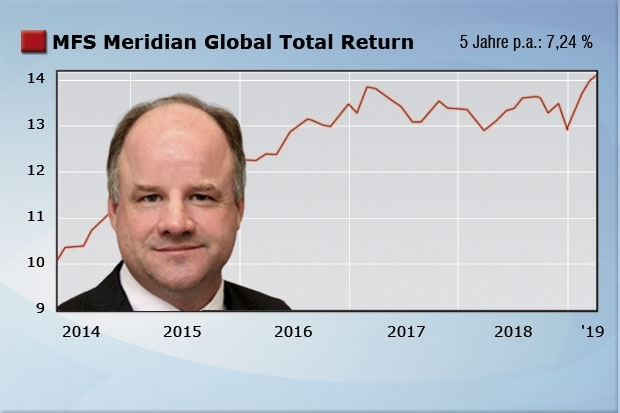 MFS Meridian Global Total Return