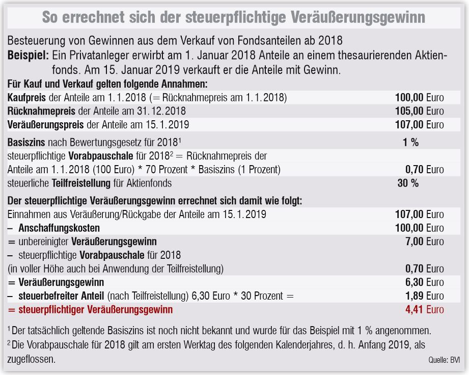 Steuer Schule 11 Musterrechnungen Zum Besseren Verstandnis Recht 04 12 2017 Fonds Professionell